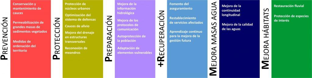 fases del desarrollo de la Estrategia Ebro Resilience: prevención, protección, preparación, recupaeración, mejora masas agua, mejora hábitats