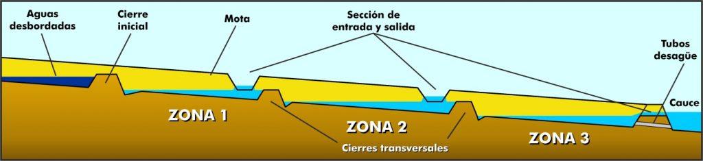 Figura 17. Esquema de llenado de zonas de amortiguación de flujos laterales (elaboración propia).