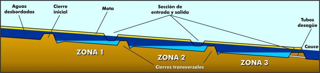 Figura 18. Paso de una avenida sobre zonas de amortiguación de flujos laterales (elaboración propia).